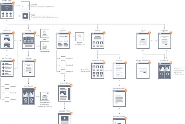 site-flow-example
